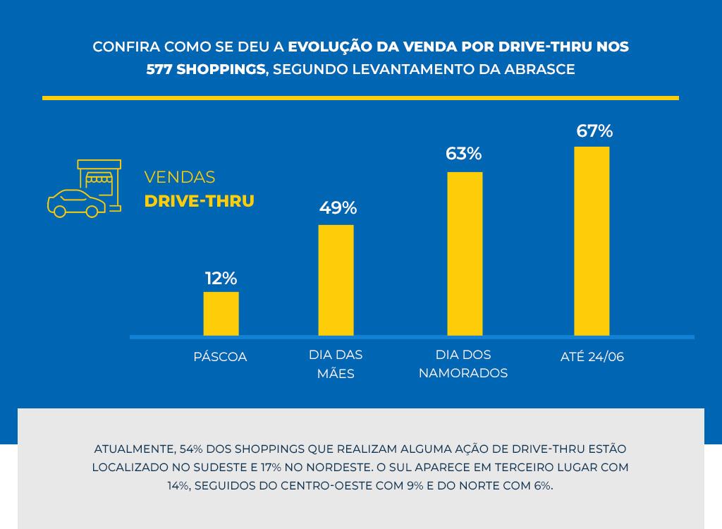Gráfico de evolução das vendas por drive-thru em estacionamentos - Revista Shopping Centers