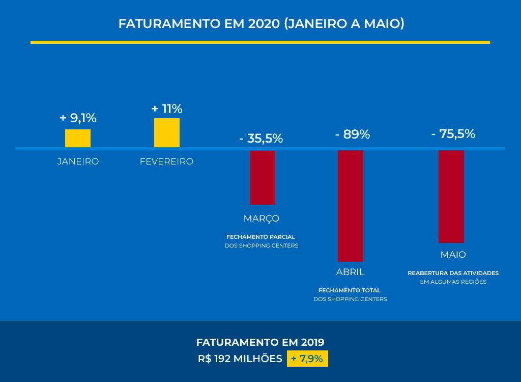 Faturamento dos Shopping Centers Janeiro a Maio 2020