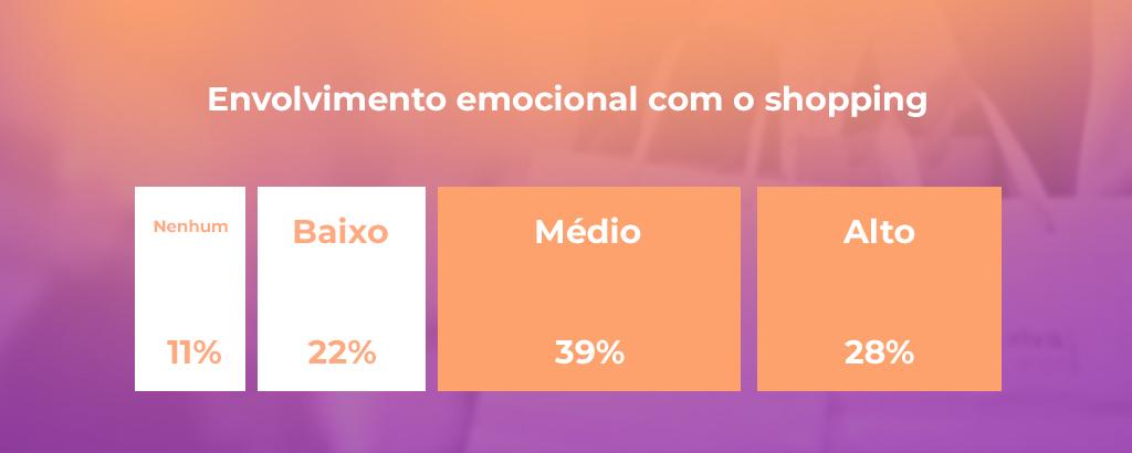 Gráfico de envolvimento emocional com os shoppings - Revista Shopping Centers