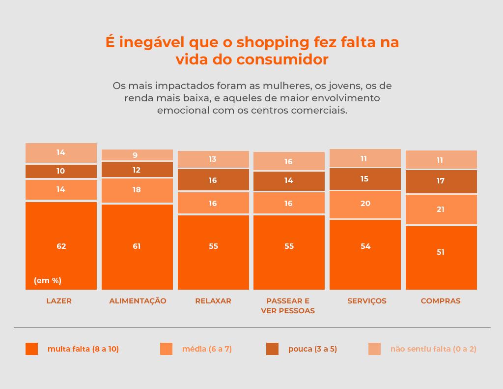 Gráfico sobre a falta de ir ao shopping - Revista Shopping Centers