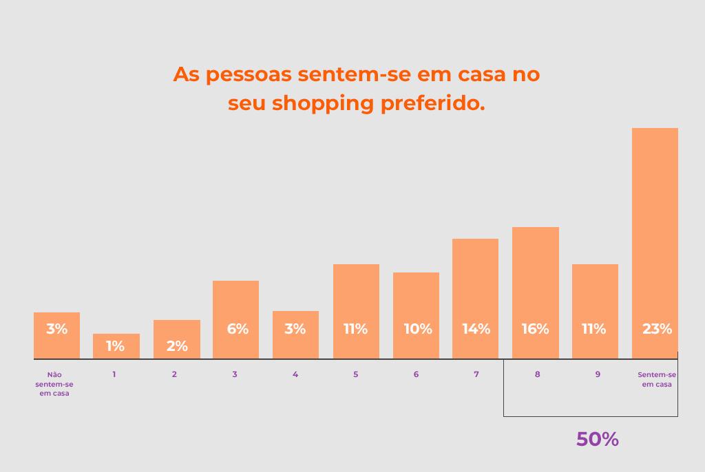 Gráfico de como as pessoas se sentem no shopping - Revista Shopping Centers
