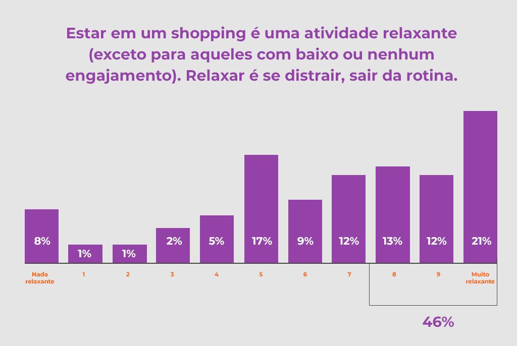 Gráfico de sentimentos em relação ao shopping - Revista Shopping Centers