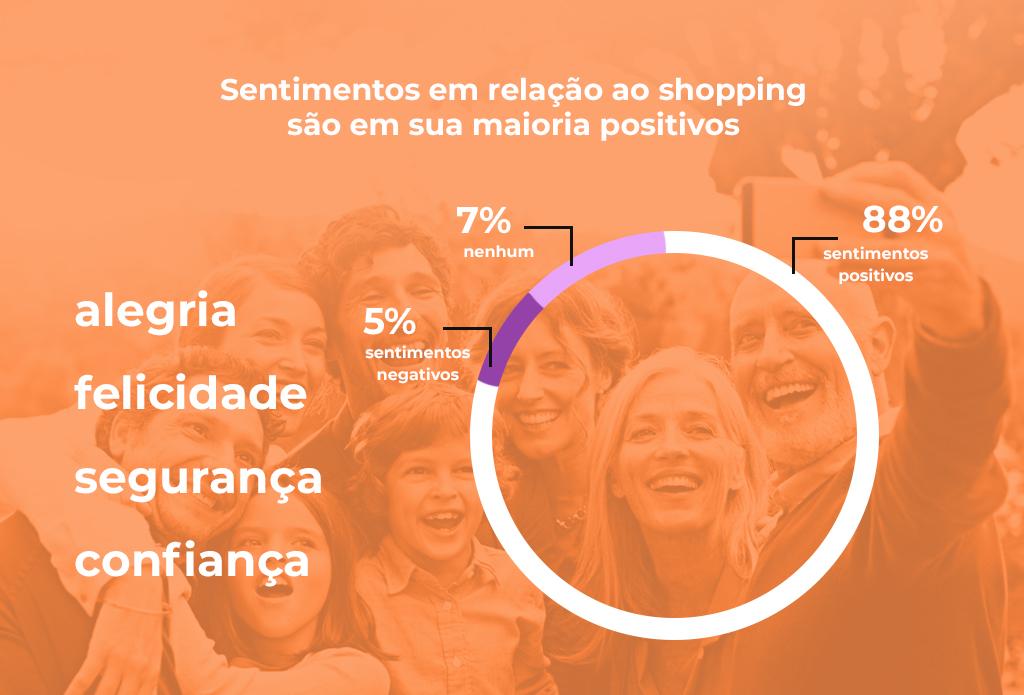 Gráfico de sentimentos do consumidor em relação ao shopping - Revista Shopping Centers